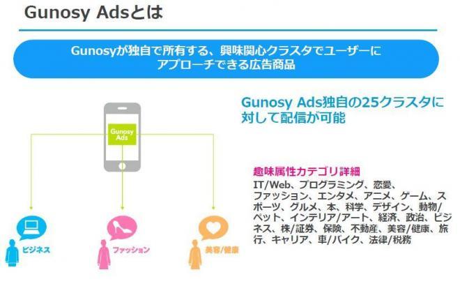 Gunosy Adsの解説(グノシーの企業向けセミナー資料から)