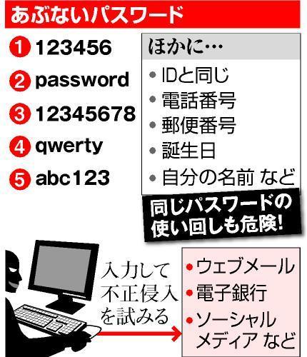 あぶないパスワード