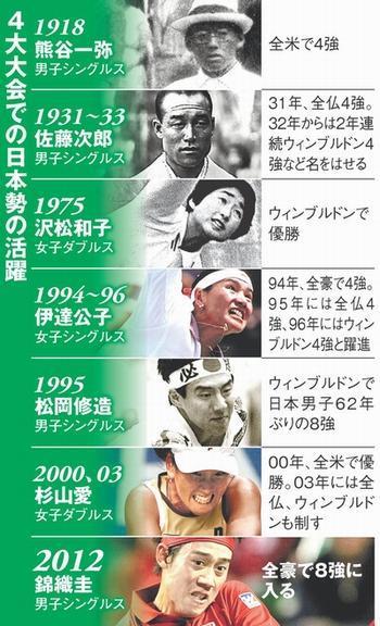 4大大会での日本勢の活躍