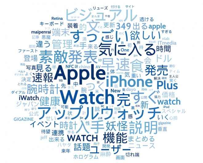「アップルウオッチ」と一緒にツイートされた単語。中央下に「妖怪」の文字が見える