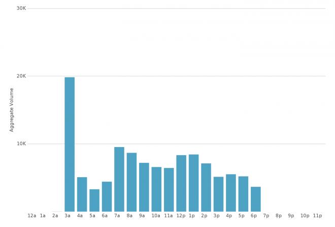 午前3時(3a)から一気に増えた「アップルウオッチ」のツイート