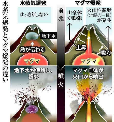 「水蒸気爆発」と「マグマ爆発」の違い