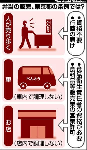 弁当の販売、東京都の条例では?=2010年4月3日:朝日新聞紙面から