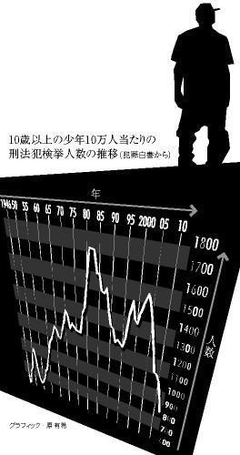10歳以上の少年10万人当たりの刑法犯検挙人数の推移