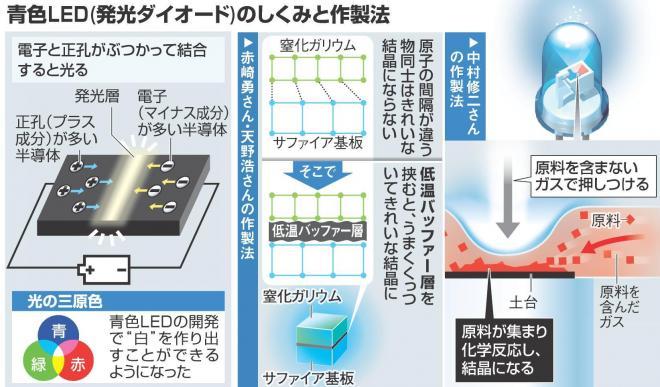 青色LEDの仕組み