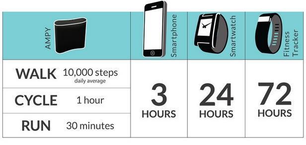 1時間自転車に乗れば、スマホを3時間使えます