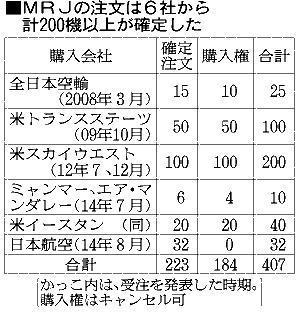MRJの注文は6社から計200機以上が確定した