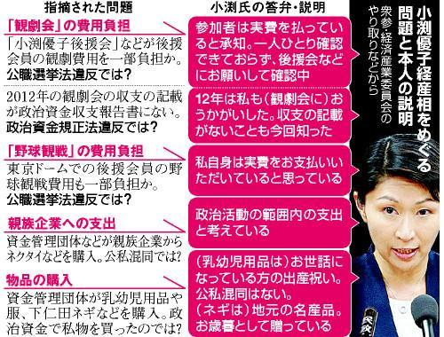 小渕優子氏をめぐる問題と本人の説明