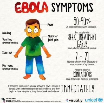 エボラ出血熱の症状