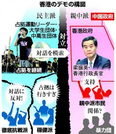 香港のデモの構図