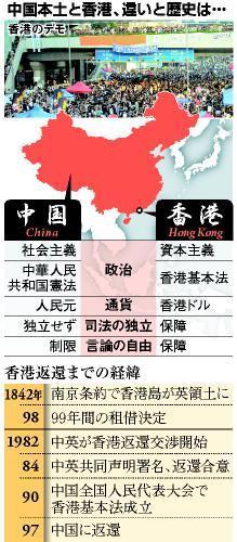 中国本土と香港の違い