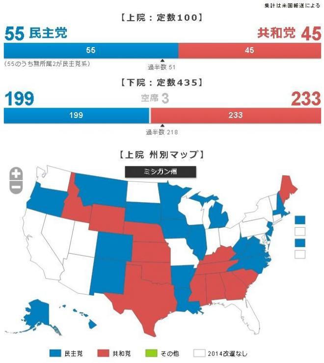 改選前の上下両院の議席数