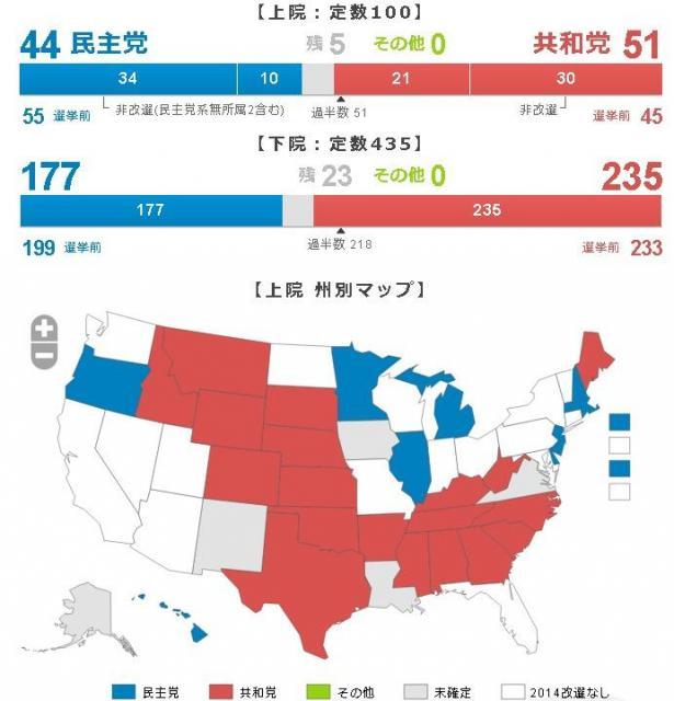 米国中間選挙の議席獲得状況