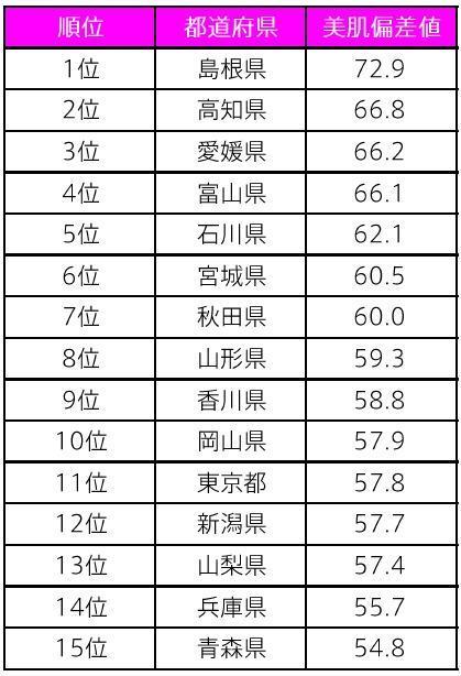 ポーラは「美肌偏差値」なる指数も公表。島根は偏差値72.9でダントツな一方、最下位の群馬は25.6に・・・