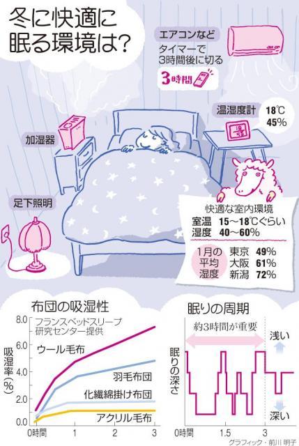 冬に快適に眠る環境は?=2014年1月11日の朝日新聞