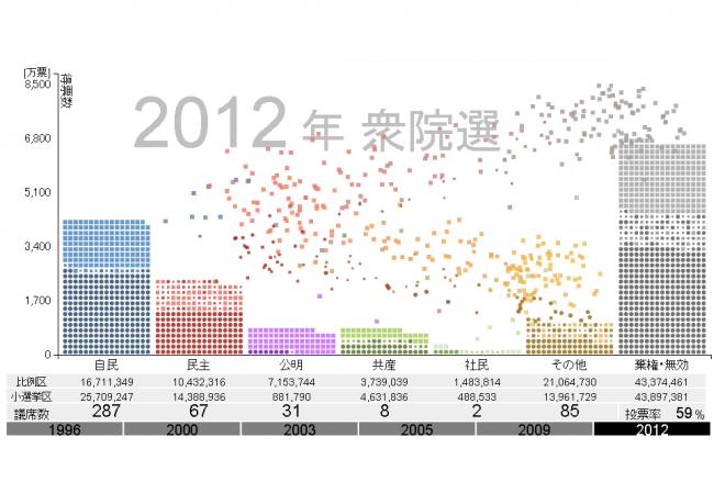 各政党の得票数をビジュアライズ