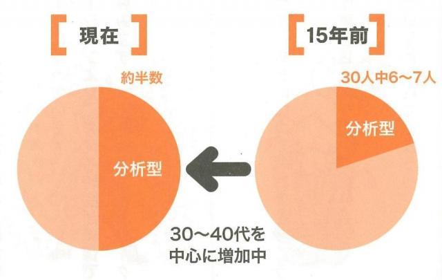 濱田秀彦氏によるコミュニケーションタイプ診断結果の変化。「分析型」タイプが30~40代を中心に増えているそうです