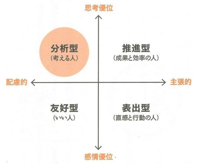 「分析型」タイプとは、人を「思考優位←→感情優位」の縦軸と「配慮的←→主張的」の横軸で分けた時に、「思考優位で配慮的」な人たちです