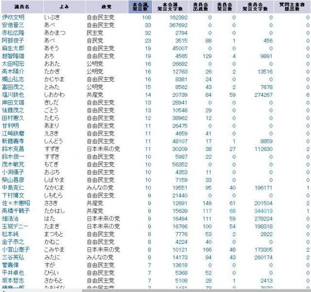 発言数、発言文字数順などに並べ替えることもできる