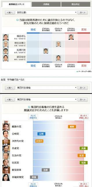 政党や候補者の政策課題ごとの立ち位置がわかる。候補者名で検索も可能