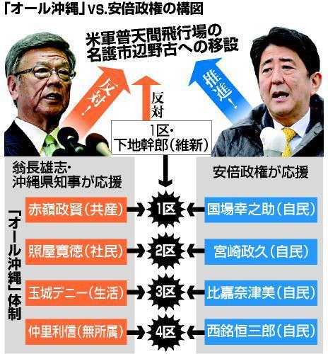 衆院選の「オール沖縄」と安倍政権の構図