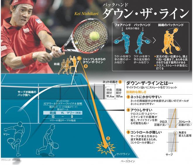 【図解】難度の高い錦織選手のl「ダウン・ザ・ライン」