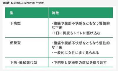 過敏性腸症候群の症状の方と特徴