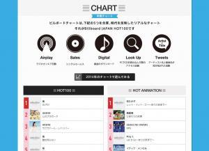 ビルボードジャパンが発表した「Billboard JAPAN HOT100」