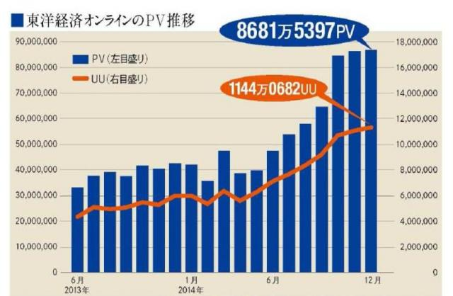 昨年12月までの東洋経済オンラインのPVとUU(サイト訪問者数)の推移