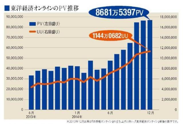 東洋経済オンラインのPVとUU(昨年12月まで)