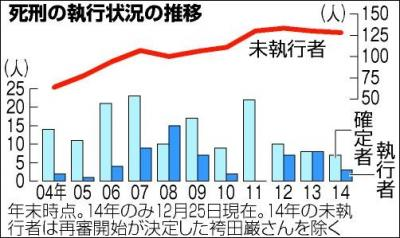 2014年までの執行状況の推移