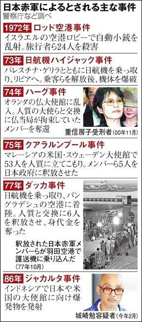日本赤軍によるとされる主な事件