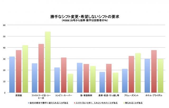 【図表】勝手なシフトの要求・希望・削減 1番多い業種は・・・ブラックバイト調査