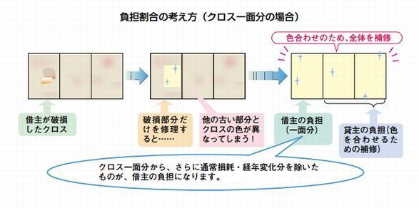 東京都賃貸住宅トラブル防止ガイドラインより