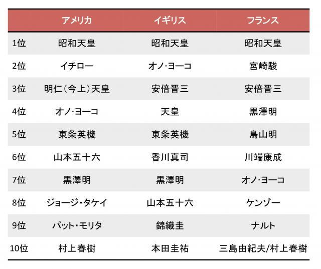 公益財団法人の新聞通信調査会が調査した「日本で知っている人の名前」