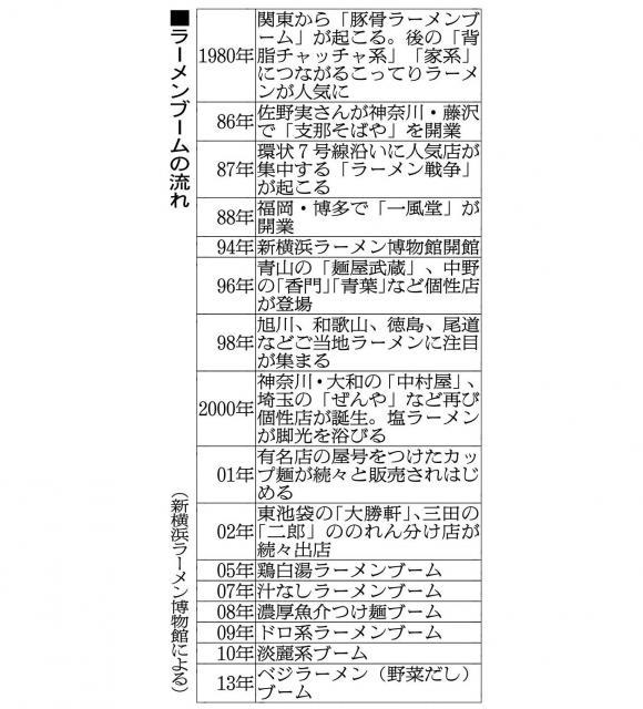 【図表】ラーメンブームの流れ。1980年の豚骨ブーム。96年に「麺屋武蔵」「青葉」など個性派店が誕生。2002年から「二郎」のれん分け店が続々出店・・・