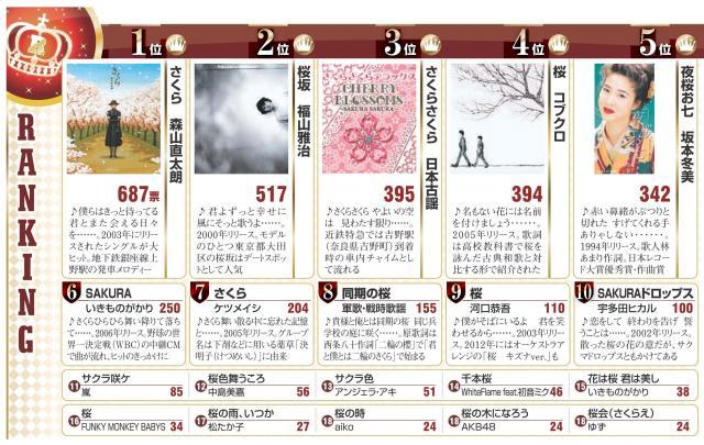 桜にちなんだ歌も少なくありません。お気に入りの「桜ソング」を調査した結果、1位になったのは・・・<調査の方法> 朝日新聞デジタルの会員を対象に、ウェブサイトで1月下旬にアンケートを実施した。第一興商の通信カラオケで、昨年1年間に人気の高かった桜ソングをTOP100曲から、お気に入りの桜ソングを5曲まで選んでもらった。回答者は1488人(男性57%、女性43%)。CDのジャケット写真は(1)(2)(5)ユニバーサルミュージック(3)日本コロムビア(4)ワーナーミュージック・ジャパン。