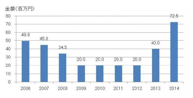 1社あたりの資金調達額(中央値)の推移