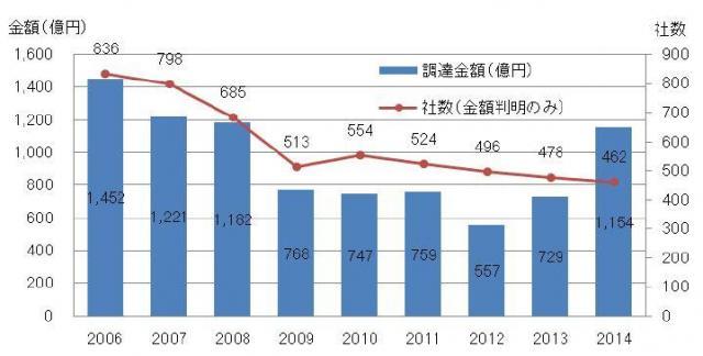 資金調達をした企業数と調達金額の合計の推移