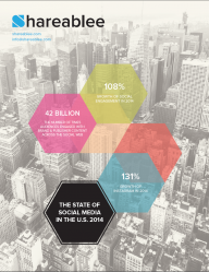 Shareableeのレポート「State of Social Media in the U.S. 2014」