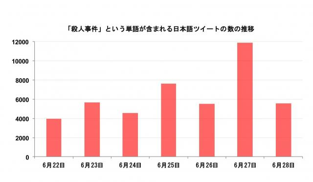 「殺人事件」という単語を含むツイートの変化。6月27日に急上昇しているのがわかる