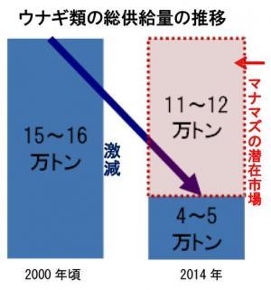 ウナギ類の総供給量の推移(2000年頃→2014年)