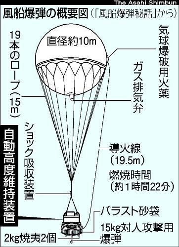 風船爆弾の概念図