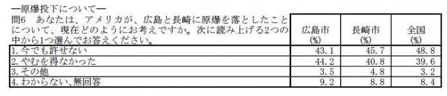 NHK世論調査から