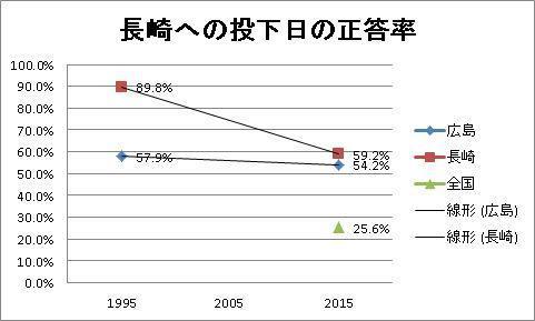 NHK世論調査から作成。2015年は調査手法が異なる。データ空白部分は調査が実施されていない。