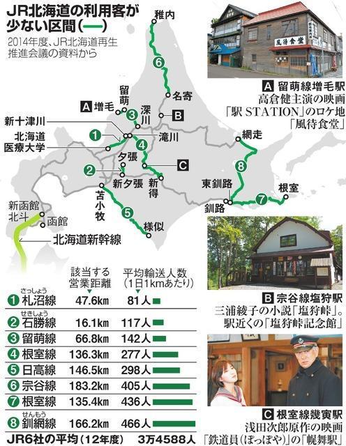JR北海道の利用客が少ない区間