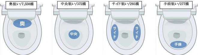 狙う位置による「尿ハネ」の量の違い