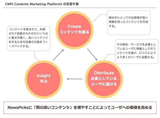 PDCAを回す「コンテンツ・マーケティング・プラットフォーム」の概念図(ニューズピックス資料)