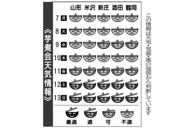 9月7日付山形新聞に掲載された「芋煮会天気情報」