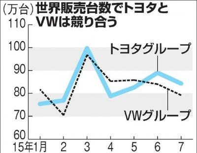 世界販売台数でトヨタとVWは競り合う
